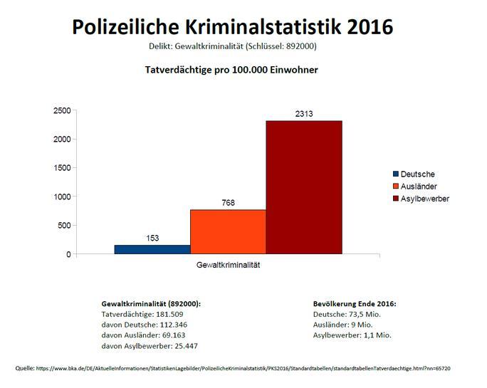 Statistik Flüchtlinge Kriminalität