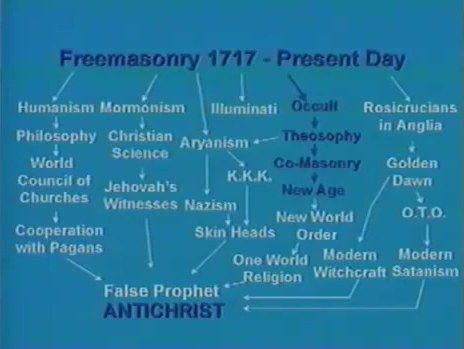 freimaurer-theosophie-new-age-ku-klux-klan-organigramm