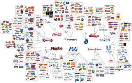 Organigramm zur Verflechtungen in der Nahrungsmittelindustrie