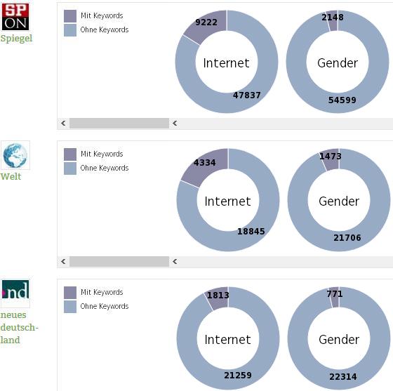 themometer-internet-gender